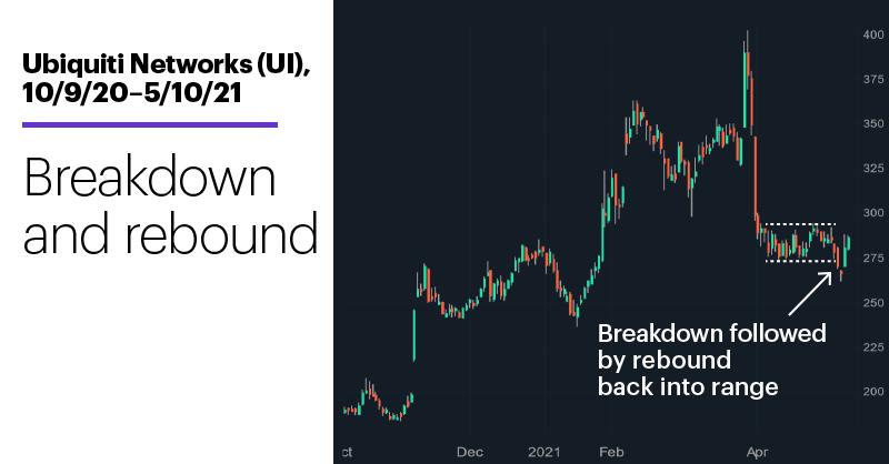 Chart 1: Ubiquiti Networks (UI), 10/9/20–5/10/21. Ubiquiti Networks (UI) price chart. Breakdown and rebound.