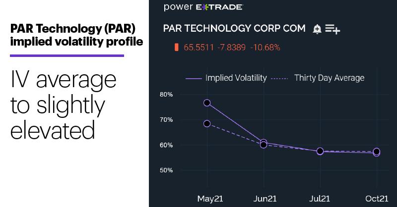 Chart 2: PAR Technology (PAR) implied volatility profile. IV average to slightly elevated.