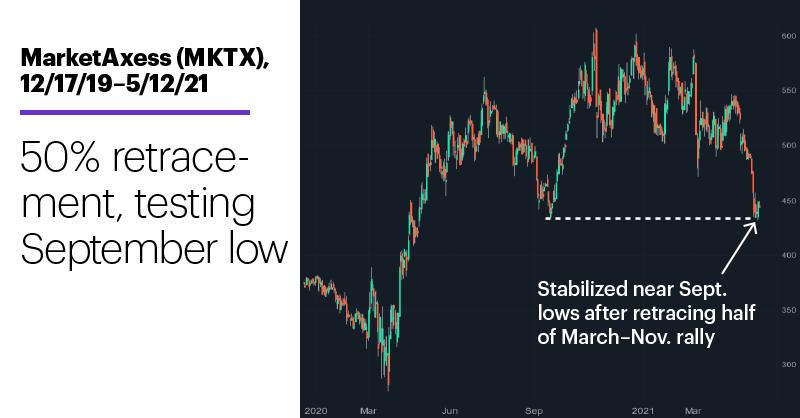 Chart 2: MarketAxess (MKTX), 12/17/19–5/12/21. MarketAxess (MKTX) price chart. 50% retracement, testing September low.