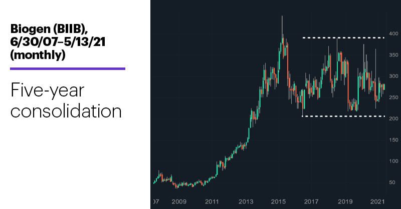 Chart 2: Biogen (BIIB), 6/30/07–5/13/21 (monthly). Biogen (BIIB) price chart. Five-year consolidation.
