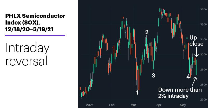Chart 1: PHLX Semiconductor Index (SOX), 12/18/20–5/19/21. PHLX Semiconductor Index (SOX) price chart. Intraday reversal.