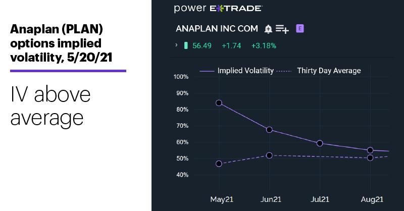 Chart 2: Anaplan (PLAN) implied volatility profile, 5/20/21. IV above average.
