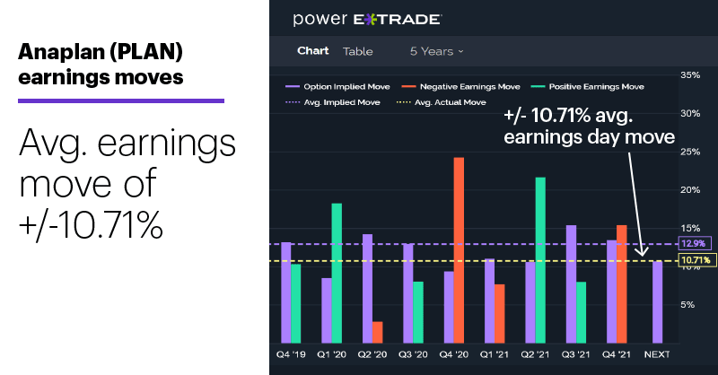 Chart 3: Anaplan (PLAN) earnings moves. Avg. earnings move of +/-10.71%