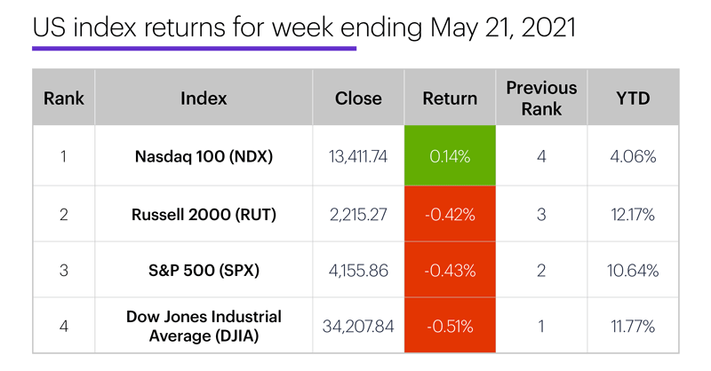 US stock index performance table for week ending 5/21/20. S&P 500 (SPX), Nasdaq 100 (NDX), Russell 2000 (RUT), Dow Jones Industrial Average (DJIA).
