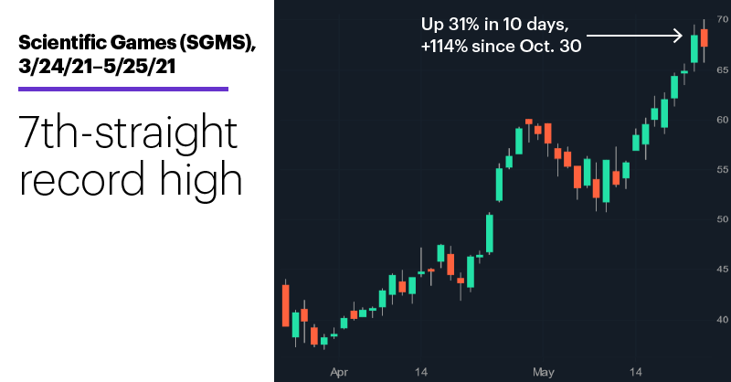 Chart 2: Scientific Games (SGMS), 3/24/21–5/25/21. Scientific Games (SGMS) price chart. 7th-straight record high.