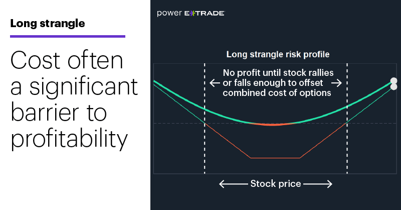 Chart 2: Long strangle. Cost often a significant barrier to profitability.
