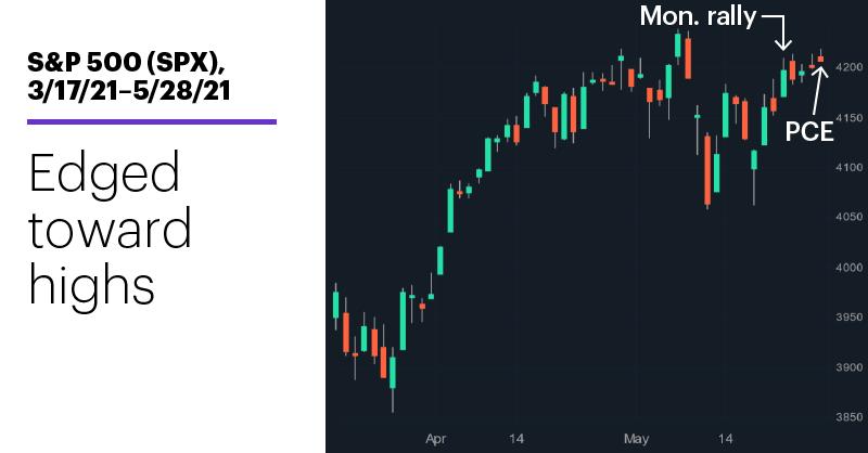 Chart 1: S&P 500 (SPX), 3/17/21–5/28/21. S&P 500 (SPX) price chart. Edged toward highs.