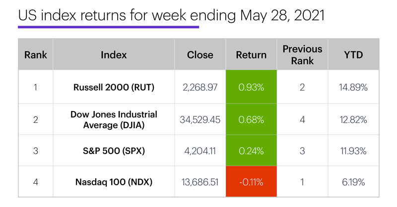 US stock index performance table for week ending 5/28/20. S&P 500 (SPX), Nasdaq 100 (NDX), Russell 2000 (RUT), Dow Jones Industrial Average (DJIA).