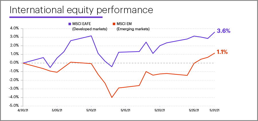 May 2021 international equity performance