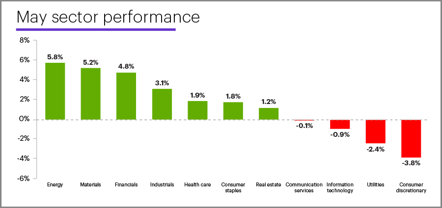 May 2021 sector performance