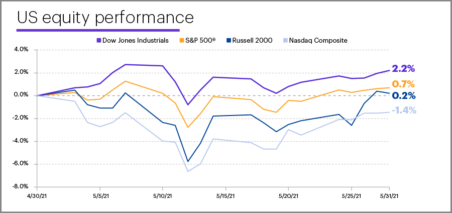 May 2021 US equity performance