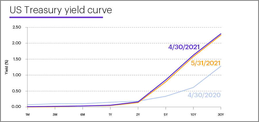US Treasury yield curve, May 31, 2021