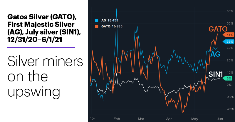 Chart 2: Gatos Silver (GATO), First Majestic Silver (AG), July silver (SIN1), 12/31/20–6/1/21. Silver stocks price chart. Silver miners on the upswing.