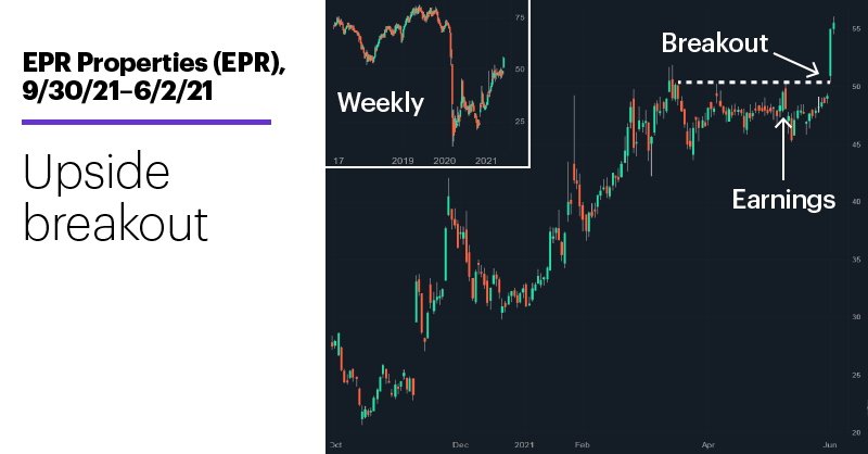 Chart 2: EPR Properties (EPR), 9/30/21–6/2/21. EPR Properties (EPR) price chart. Up more than 150% since mid-October
