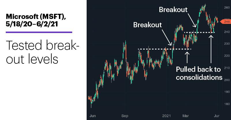 Chart 3: Microsoft (MSFT), 5/18/20–6/2/21. Microsoft (MSFT) price chart. Tested breakout levels.