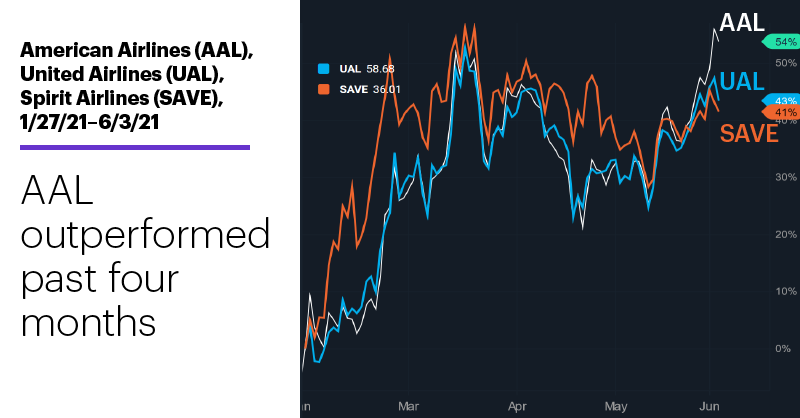 Chart 2: American Airlines (AAL), United Airlines (UAL), Spirit Airlines (SAVE) 1/27/21–6/3/21. Airline stocks price chart. AAL outperformed past four months.