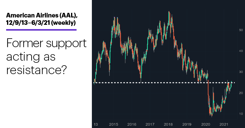 Chart 3: American Airlines (AAL), 12/9/13–6/3/21 (weekly). American Airlines (AAL) stock price chart. Former support acting as resistance?
