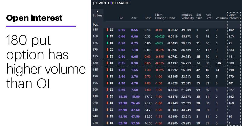 Chart 1: Options open interest. $180 put has higher volume than OI