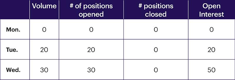 Chart 4: Open interest, day 3