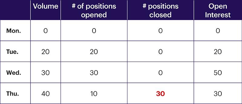 Chart 5: Open interest, day 4