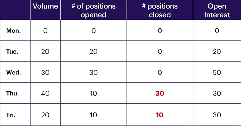 Chart 6: Open interest, day 5