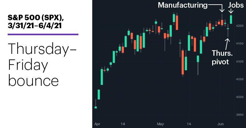 Chart 1: S&P 500 (SPX), 3/31/21–6/4/21. S&P 500 (SPX) price chart. Thursday-Friday bounce.