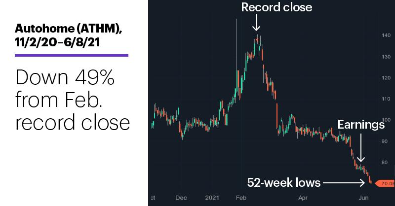 Chart 2: Autohome (ATHM), 11/2/20–6/8/21. Autohome (ATHM) price chart. Down 49% from Feb. record close.