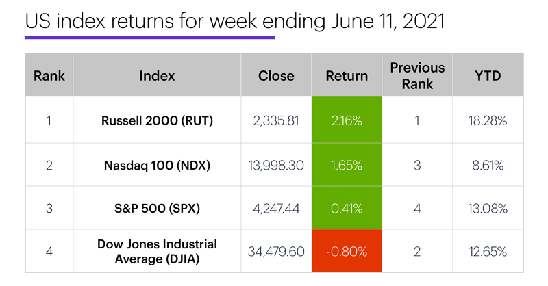 US stock index performance table for week ending 6/11/20. S&P 500 (SPX), Nasdaq 100 (NDX), Russell 2000 (RUT), Dow Jones Industrial Average (DJIA).