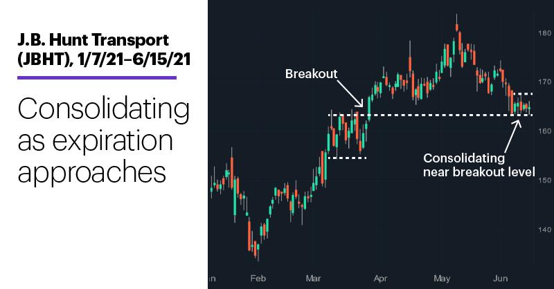 Chart 3: J.B. Hunt Transport (JBHT), 1/7/21–6/15/21. J.B. Hunt Transport (JBHT) price chart. Consolidating as expiration approaches.