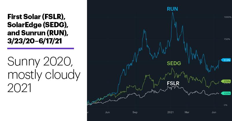 Chart 1: First Solar (FSLR), SolarEdge (SEDG), and Sunrun (RUN), 3/23/20–6/17/21. Solar stocks price chart. Sunny 2020, mostly cloudy 2021.