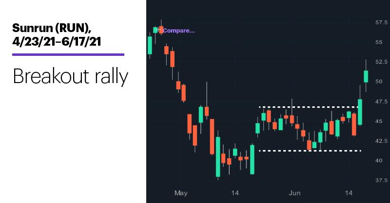 Chart 2: Sunrun (RUN), 4/23/21–6/17/21. Sunrun (RUN) price chart. Breakout rally.