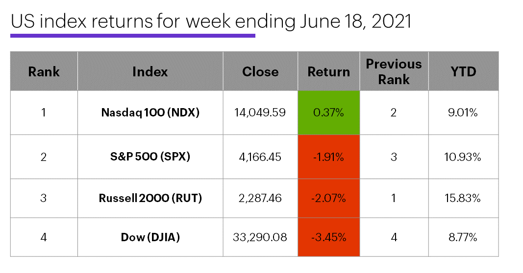 US stock index performance table for week ending 6/18/20. S&P 500 (SPX), Nasdaq 100 (NDX), Russell 2000 (RUT), Dow Jones Industrial Average (DJIA).