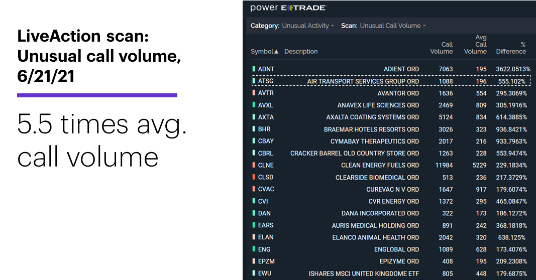 Chart 1: LiveAction scan: Unusual call volume. Unusual options activity. 5.5 times avg. call volume