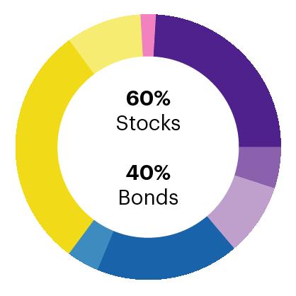 moderate model for core portfolios