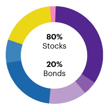 aggressive model for core portfolio