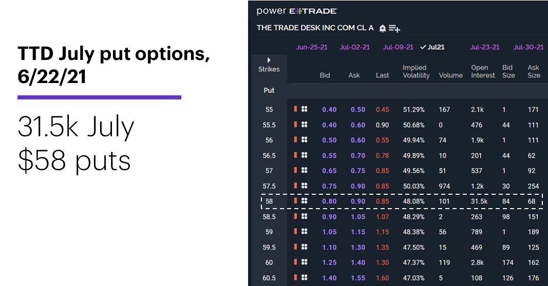 Chart 2: TTD July put options, 6/22/21. The Trade Desk (TTD) options chain. 31.5K July $58 puts