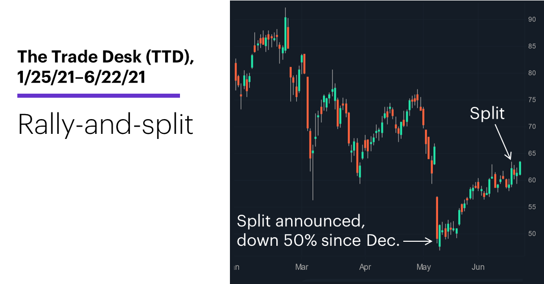 Chart 1: The Trade Desk (TTD), 2/12/21–6/22/21. The Trade Desk (TTD) price chart. Rally-and-split.