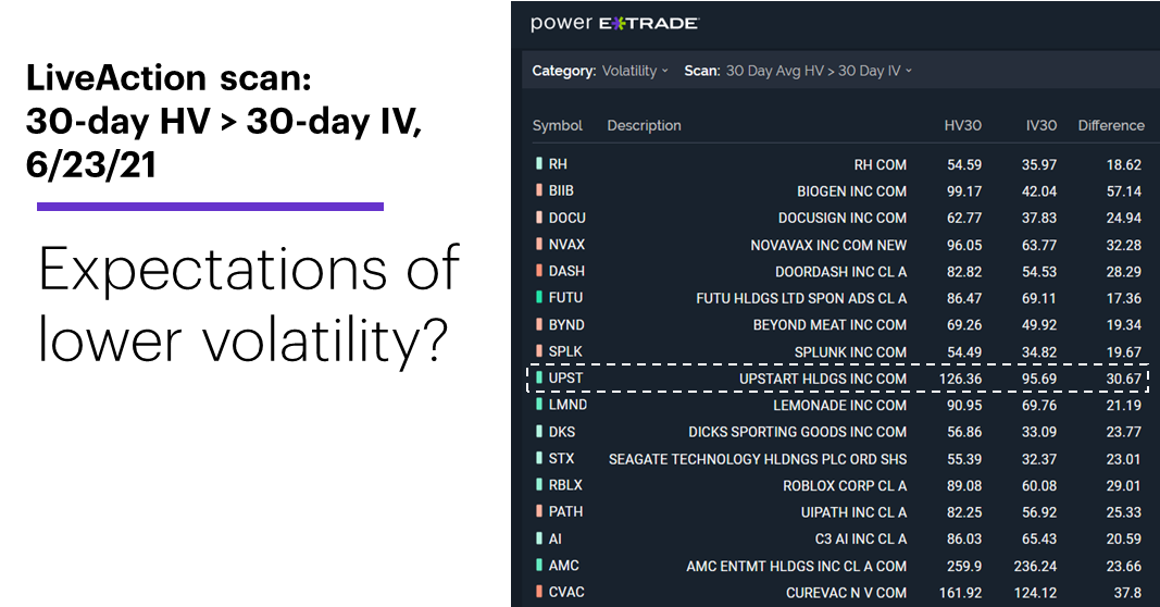 Chart 2: LiveAction scan: 30-day HV > 30-day IV, 6/23/21. Unusual options activity. Expectations of lower volatility?