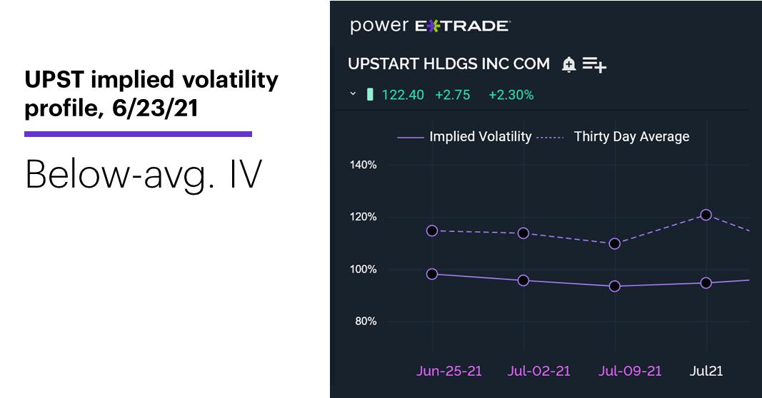 Chart 3: UPST implied volatility profile, 6/23/21. Upstart (UPST) options implied volatility (IV). Below-average IV.