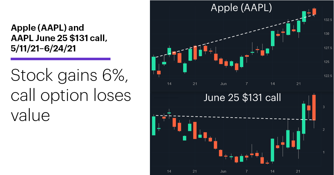 Chart 1: Apple (AAPL) and AAPL June 25 $131 call, 5/11/21–6/24/21. Apple (AAPL) price chart, Apple (AAPL) options chart. Stock gains 6%, call option loses value.