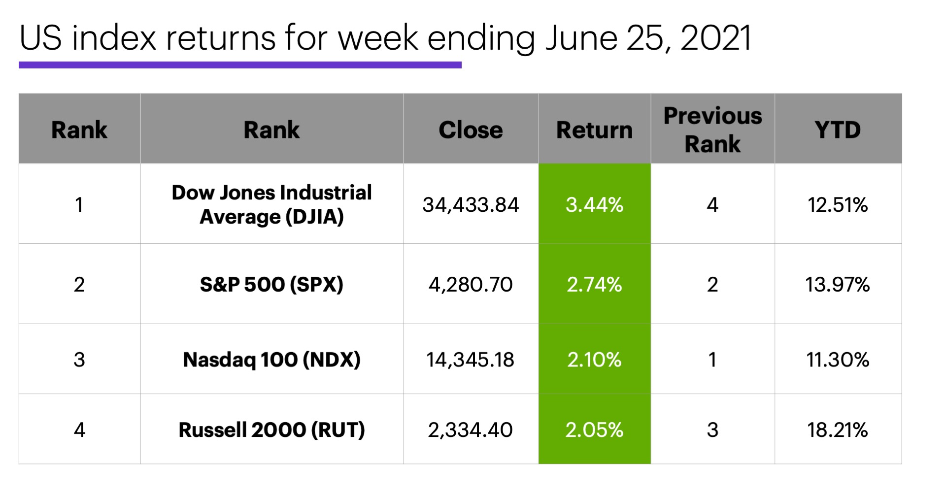 US stock index performance table for week ending 6/25/20. S&P 500 (SPX), Nasdaq 100 (NDX), Russell 2000 (RUT), Dow Jones Industrial Average (DJIA).