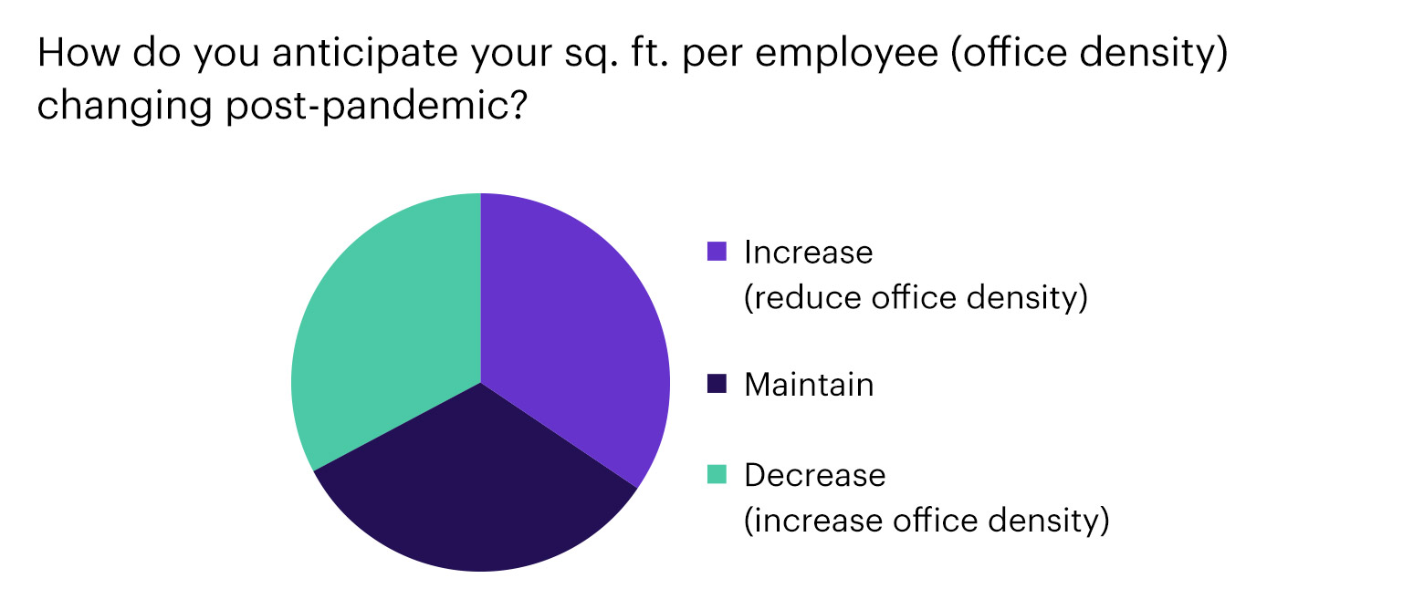 Chart - How do you anticipate your sq. ft. per employee?
