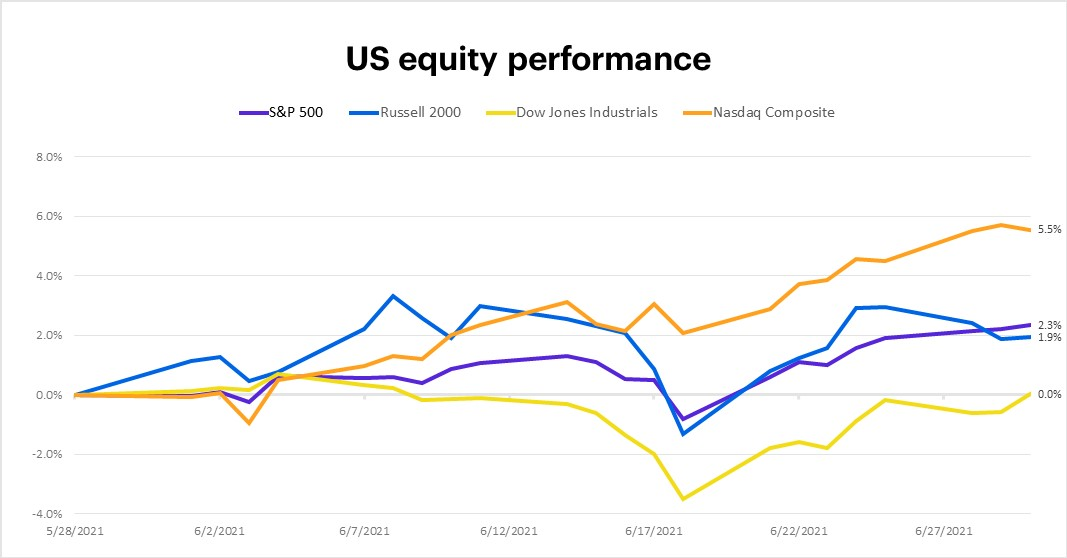 June 2021 US equity performance