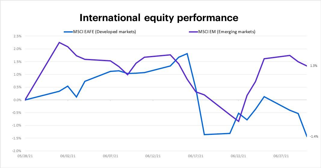 June 2021 international equity performance