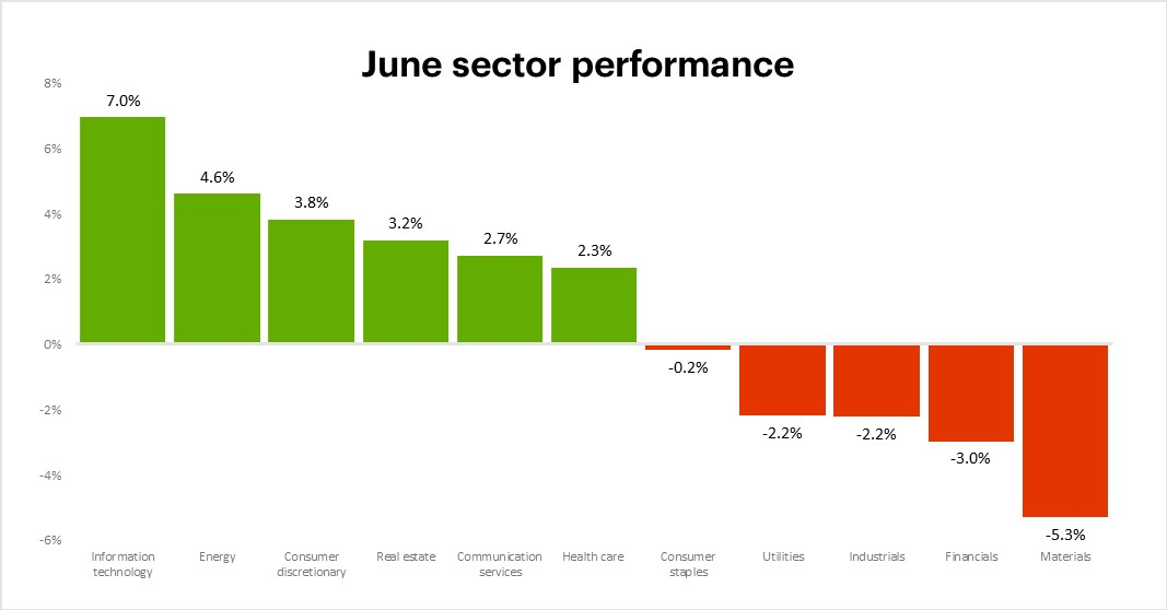 June 2021 sector performance