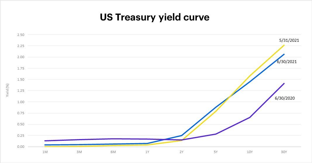 US Treasury yield curve, June 30, 2021
