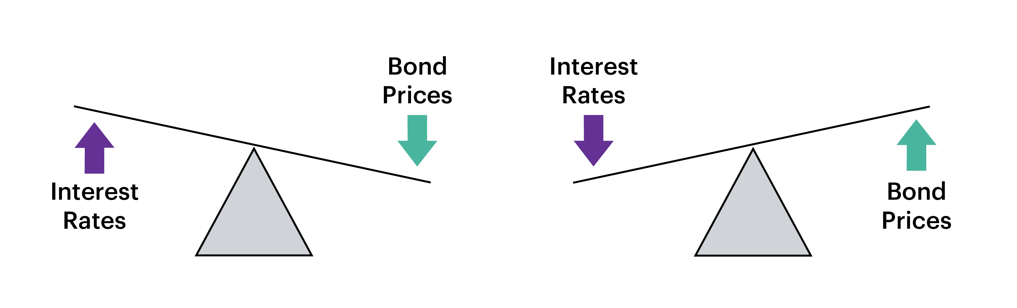 Infographic - interest rates v bond prices seesaw