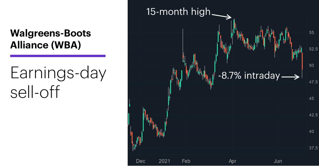 Chart 1: Walgreens-Boots Alliance (WBA), 11/11/20–7/1/21. Walgreens-Boots Alliance (WBA) price chart. Big earnings-day sell-off.