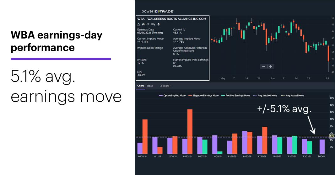 Chart 2: WBA earnings-day performance. 5.1% avg earnings move.