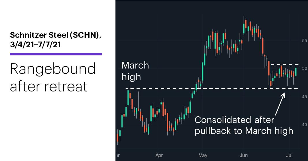 Chart 3: Schnitzer Steel (SCHN), 3/4/21–7/7/21. Schnitzer Steel (SCHN) price chart. Rangebound after retreat.